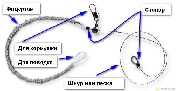 Инлайн с фидерной резиной