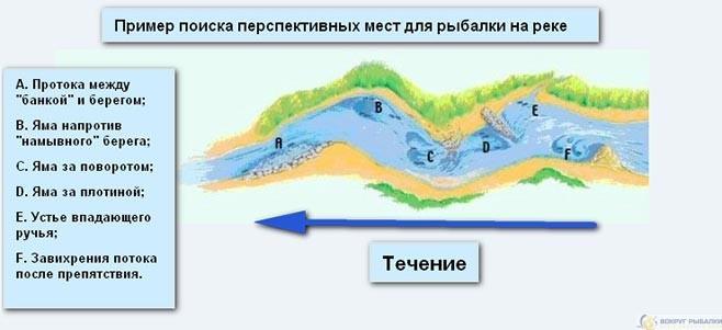 Схема поиска перспективных мест на реке