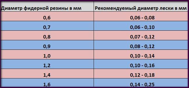 Таблица соотношения диаметра фидергама к леске
