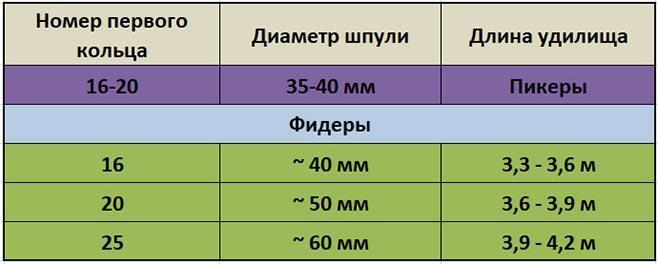 Таблица зависимости диаметра шпули