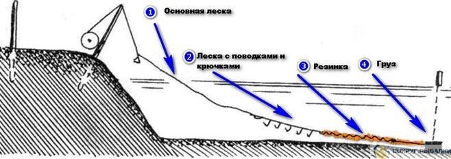 Схема донки резинки