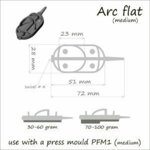 Метод Flat Arc