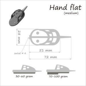 Метод Hand Flat