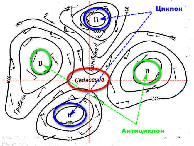 Схема Барической седловины
