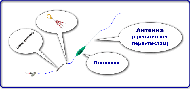 Схема снасти с бомбардой